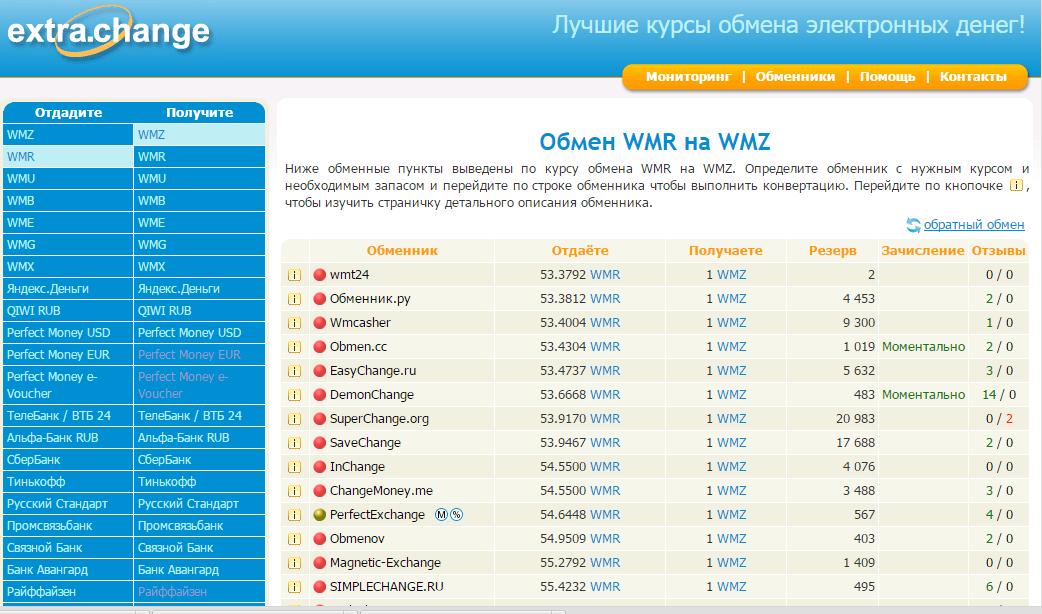 Где лучше всего обменивать электронные деньги - сервис мониторинга пунктов обмена электронных денег extra-change.ru