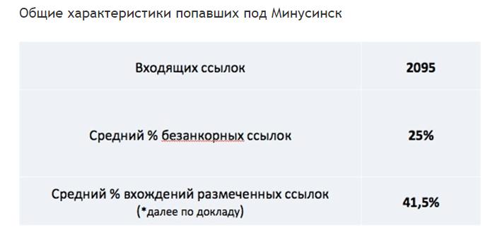 Анализ сайтов, попавших под Минусинск Яндекса