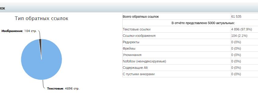 SEO-сервис Сайтрепорт