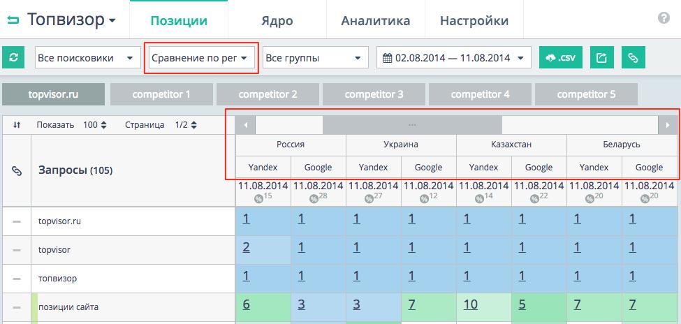 Сравнение позиций между собой - сервис Топвизор