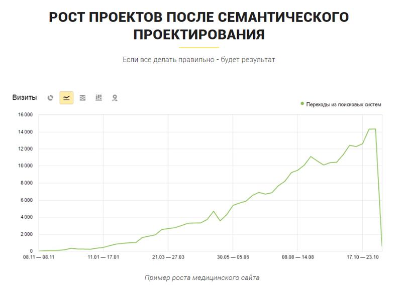 Пример роста медицинского сайта