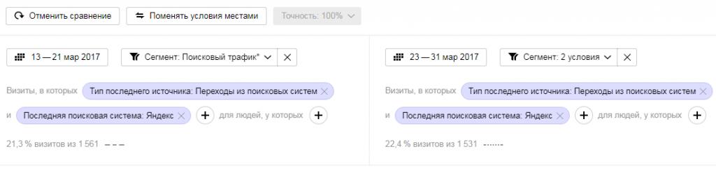 Яндекс Метрика Как быстро диагностировать Баден-Баден на сайте