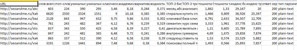 Проверка текстов в сервисе Без Бубна Алексея Трудова