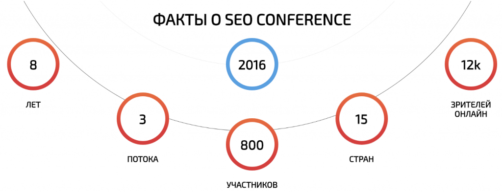 SEO Conference 2017 - 12-13 октября в Казани. Есть скидка 10%