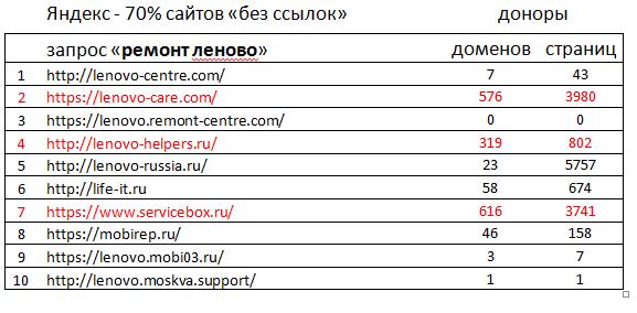 Продвижение в Яндексе и Гугле