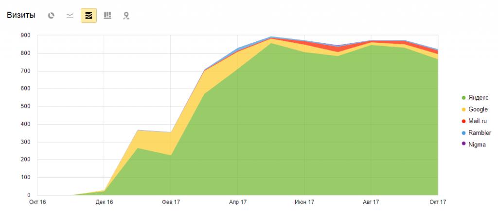Продвижение в Яндексе и Google