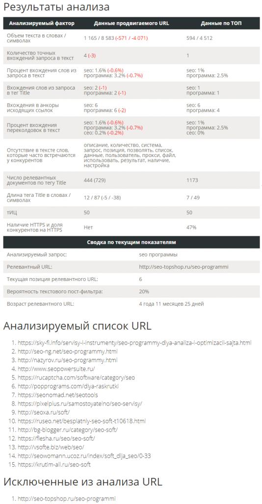 Сервис Pixel Tools Анализ ТОП по ключевым показателям