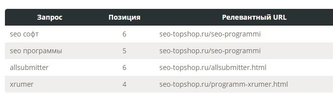 SEO сервис Pixel Tools - Быстрый аудит сайта