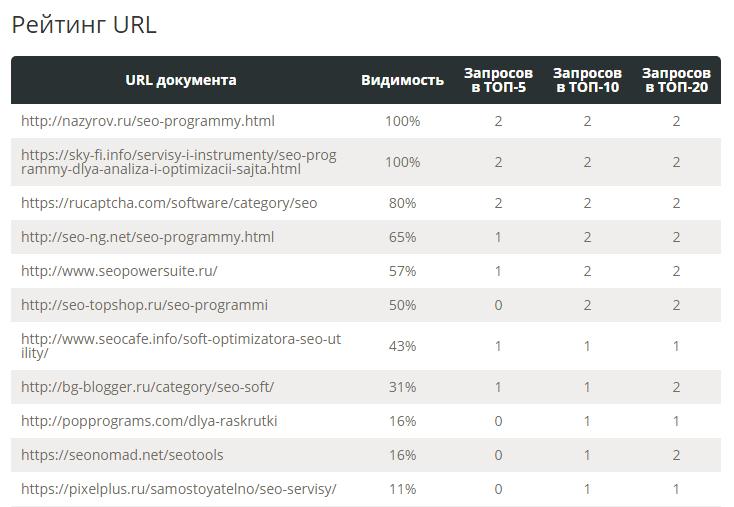 SEO сервис Pixel Tools - Анализ видимости и конкурентов в выдаче