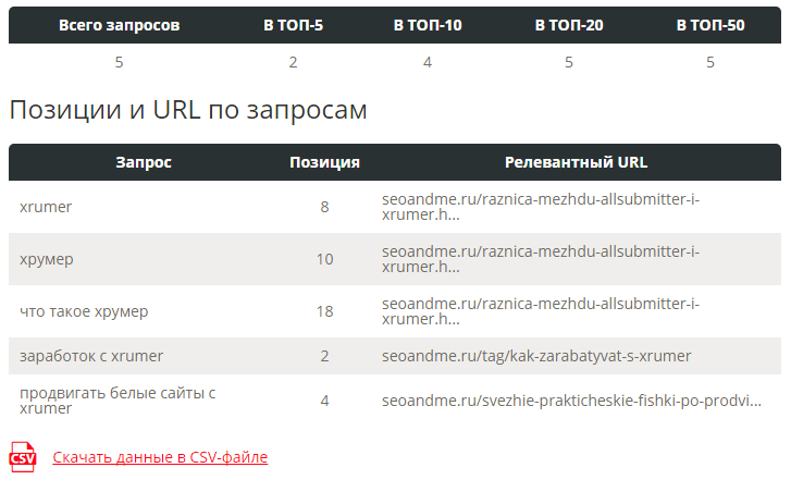 Чек позиций в поисковых системах в Пиксель Тулс