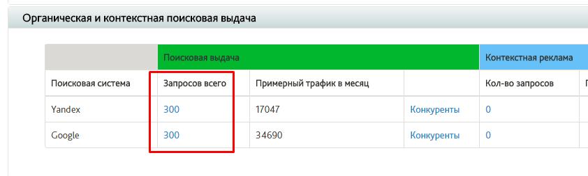 Видимость сайта в разделе Позиции и конкуренты в сервисе Сайтрепорт