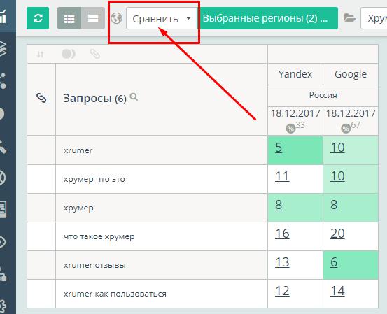 Сравнение позиций в Гугле и Яндексе в Топвизоре