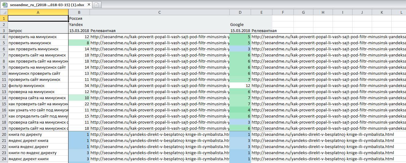 Топвизор позиции экспорт с релевантными страницами