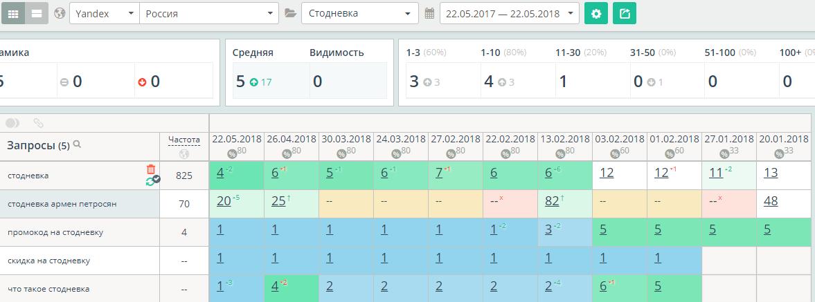 Позиции в Топвизоре после размещения ссылок крауд-маркетингом