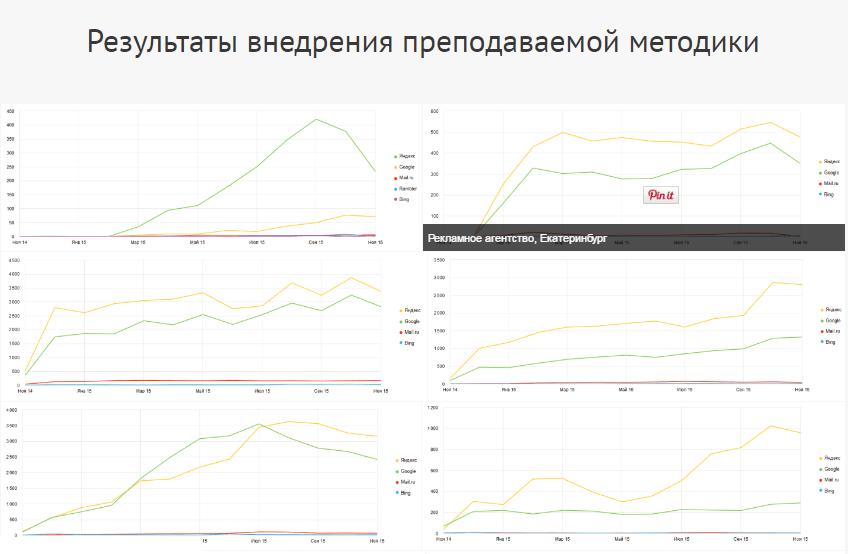 Результаты проходения курсов Дмитрия Шахова