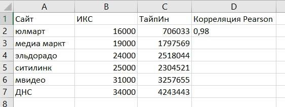 Комментарий по ИКС Яндекса от Валентина Батрака