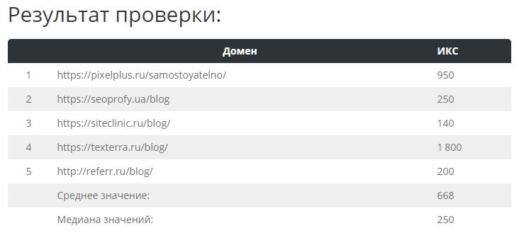 ИКС топовых SEO-блогов