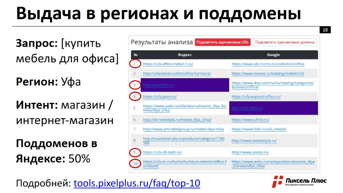 Поисковая выдача в Яндексе в регионах - поддомены