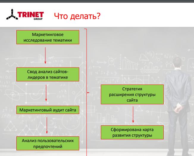 аналитика и доработка сайта