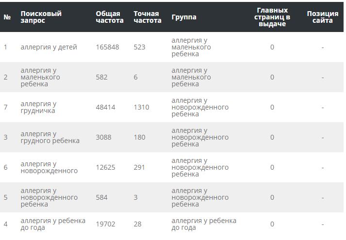 Платный сервис кластеризации Пиксель Тулс Группировка запросов по ТОПу