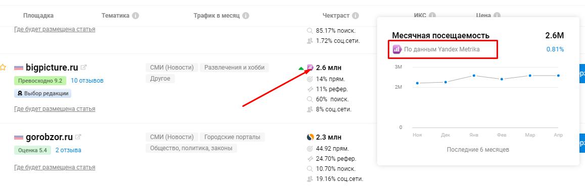 Статистика по трафику, Яндекс Метрика - биржа Коллаборатор
