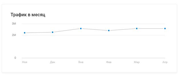 в карточке есть сразу и график динамики трафика