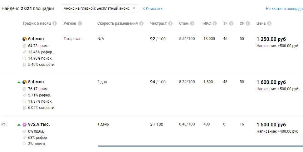 можно отсортировать сайты еще и по Спаму (от Чектраста), TF, CF, скорости размещения, по другим параметрам