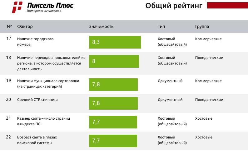 Большое исследование по Яндексу от Пиксель Плюс