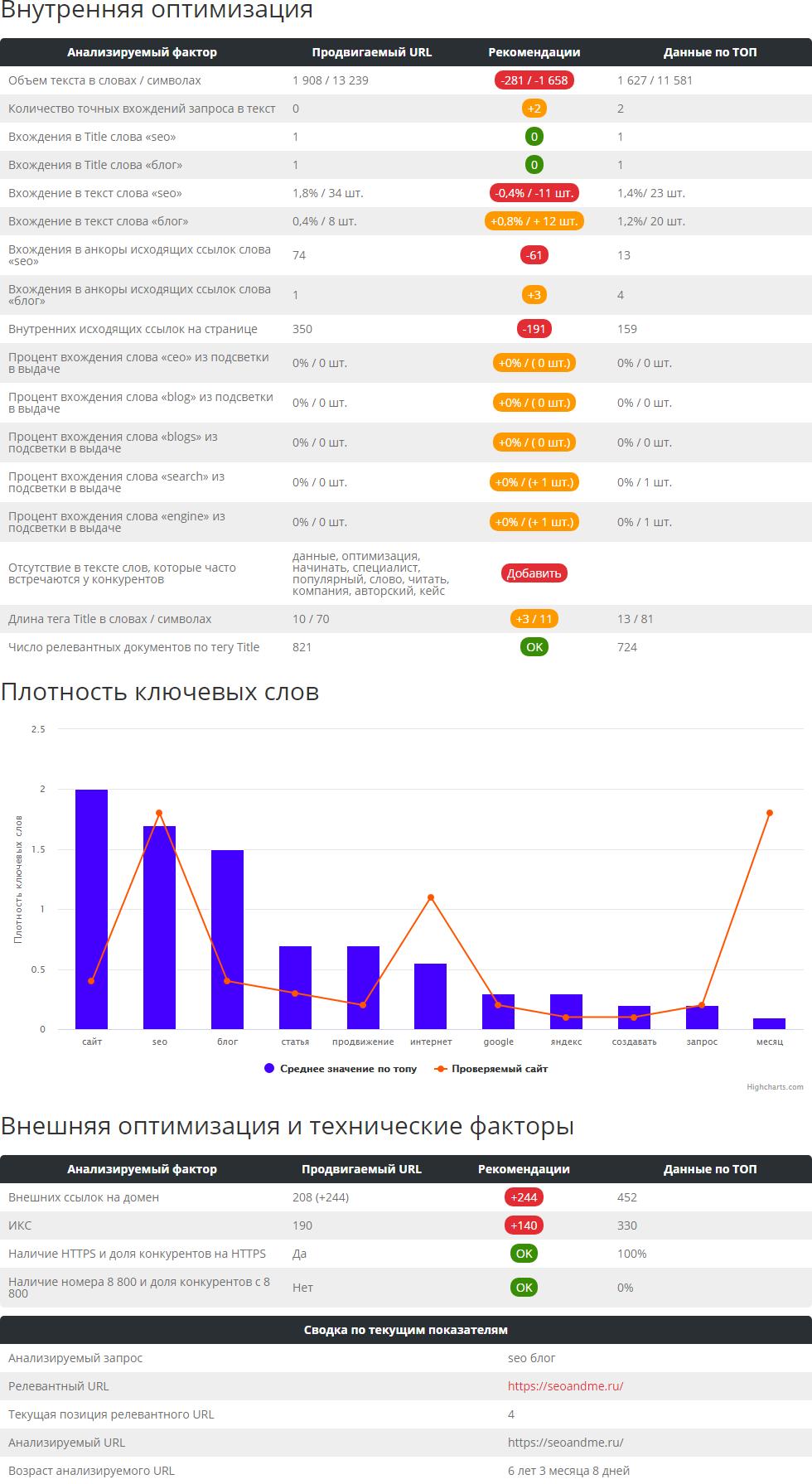 Анализ ТОП выдачи Яндекса и Google  - Пиксель Тулс