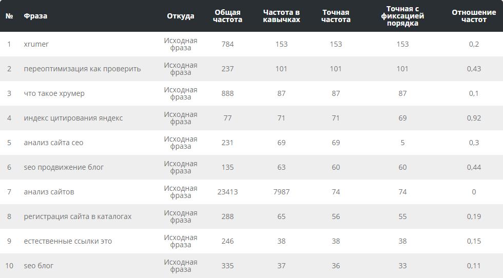 Получение данных из Яндекс.Вордстат  - Пиксель Тулс