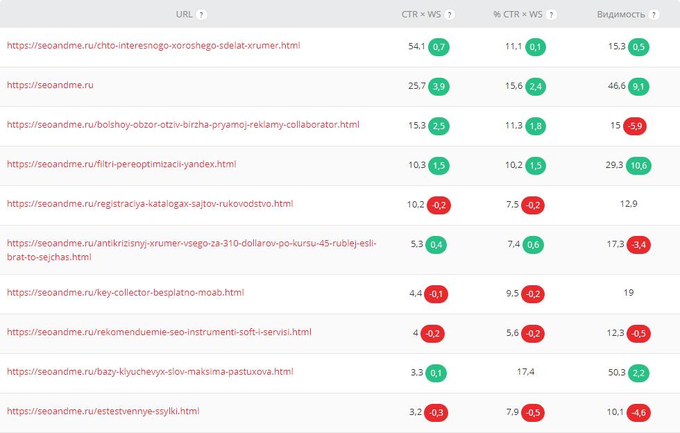 Рейтинг URL - Модуль Проекты, Пиксель Тулс