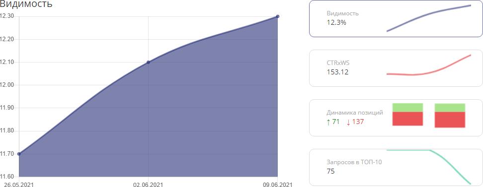 графики для быстрой оценки видимости  сайта